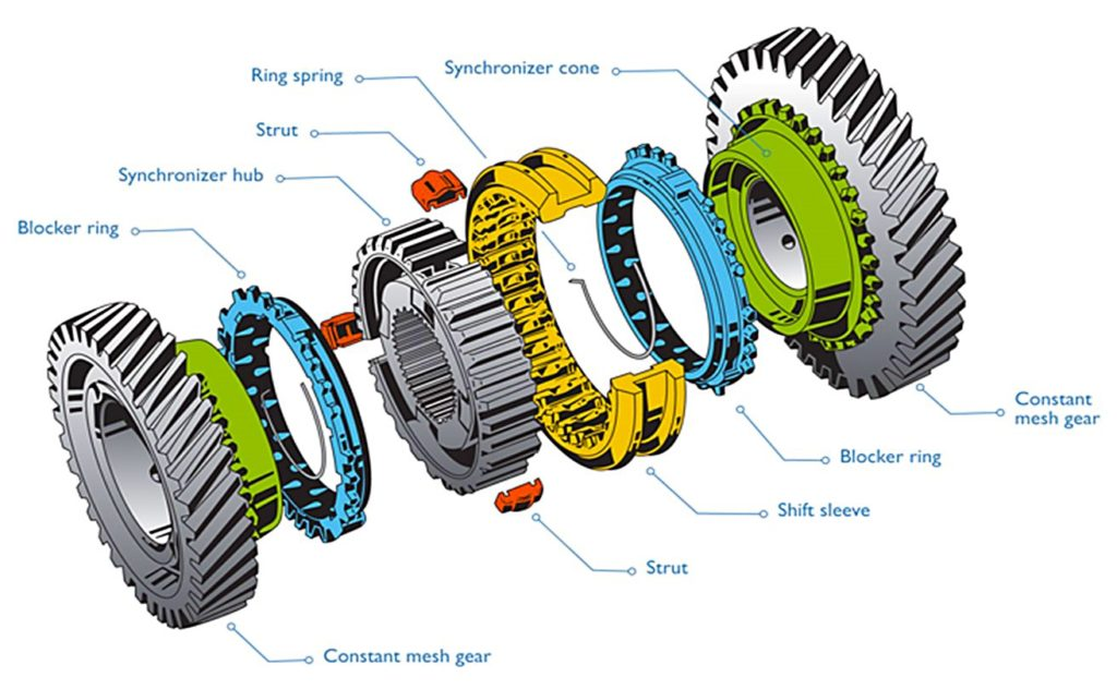 TREMEC Synchronizer Basics